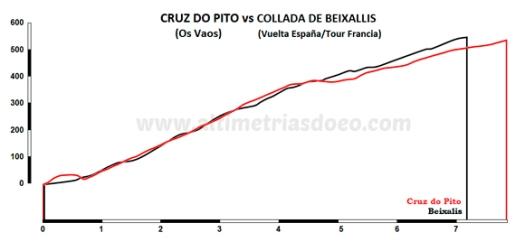 Cruz do Pito vs Beixallis