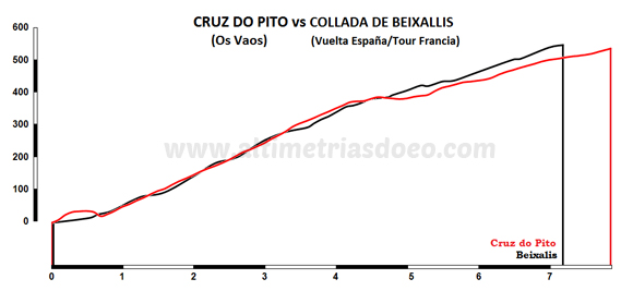 Cruz do Pito vs Beixallis