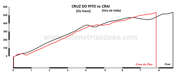 Cruz do Pito vs Crai
