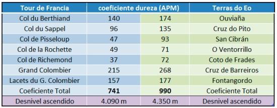 tabala coeficiente