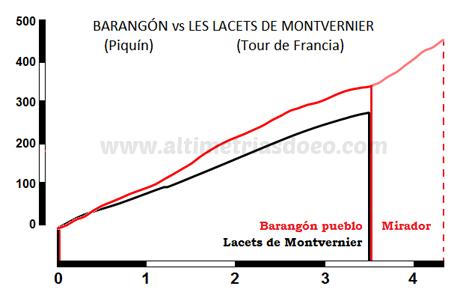 BARANGÓN PUEBLO vs LACETS DE MONTVERNIER