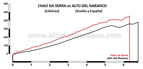 Chao da Serra vs Alto del naranco