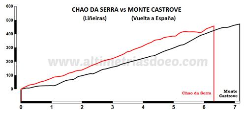 Chao da Serra vs monte castrove
