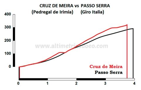 Cruz de Meira por O Pedregal vs Passo Serra