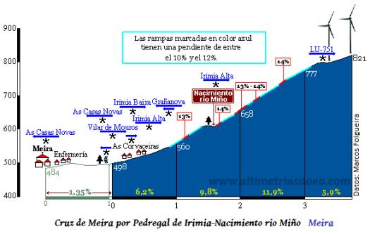 Cruz de Meira_Pedregal de Irimia I