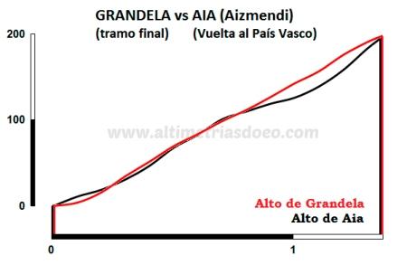 Grandela vs Aia