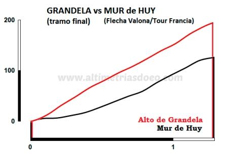 Grandela vs Mur de Huy