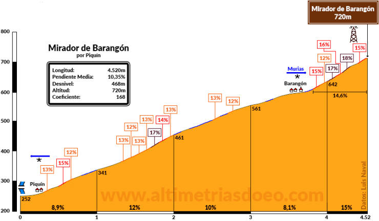 Mirador de Barangón