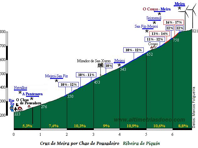 Cruz de Meira_Chao de Pousadoiro1 (general)