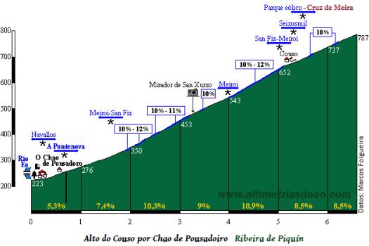 O Couso_Chao de Pousadoiro1 (general)