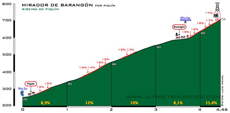 Mirador de Barangón sin datos